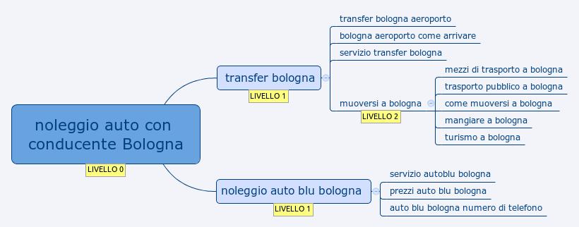noleggio auto con conducente Bologna