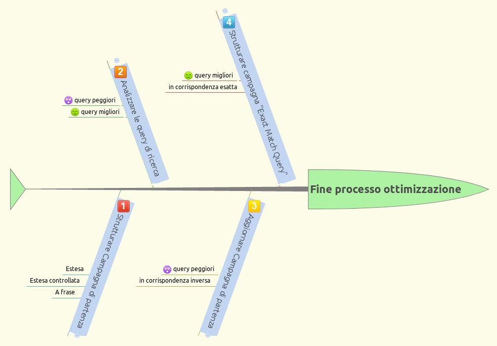 Processo ottimizzazione campagna Adwords